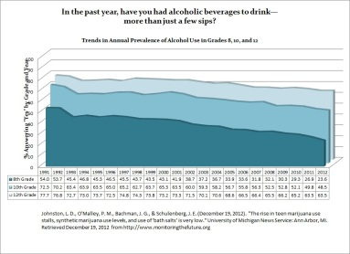 2012 Annual Use Chart