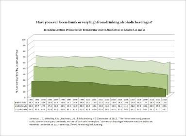 2012 Lifetime Been Drunk Area Chart