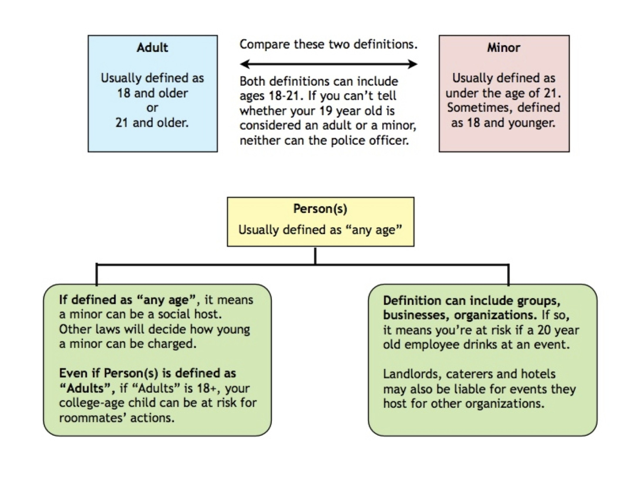 Adult age as charge legal minor