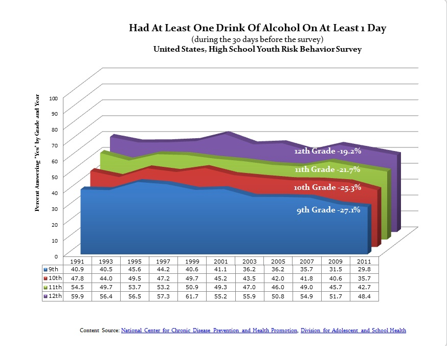 underage alc consumption and gpa This paper examines the effect of alcohol consumption on student achievement   college environment in which underage drinking is strictly prohibited, we   percent, which corresponds to a mean grade point average of 29.