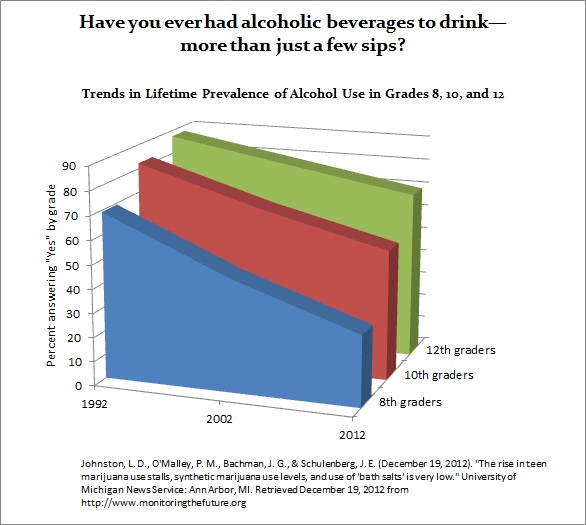 the statistic of underage drinking and exploring the reasons for the high cases In countries that have a lower drinking age, they report more binge drinking in the under 13 age group, but more responsible behaviors in the critical 18 to 20 age group in the united states, the reverse is true: there are less young child issues with alcohol, but more issues in the 18 to 20 group.